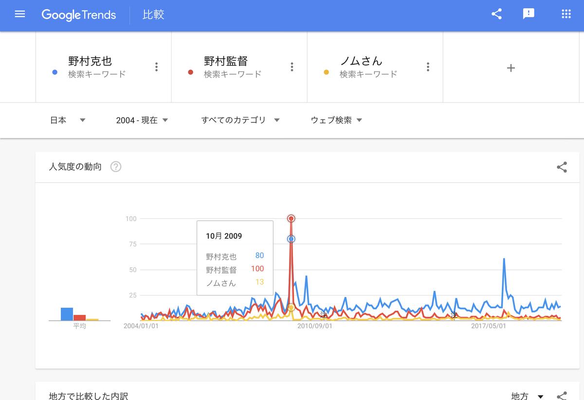 Google Trends「野村克也」「野村監督」「ノムさん」 2004年以降