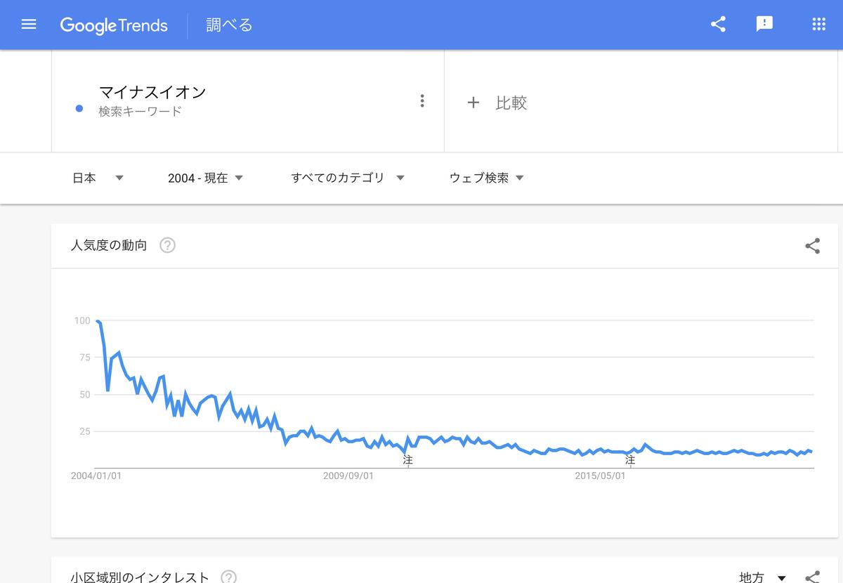GoogleTrends 「マイナスイオン」2004年以降