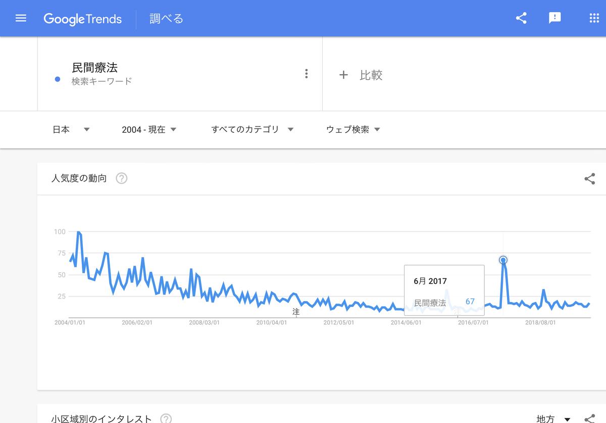 GoogleTrends 「民間療法」2004年以降