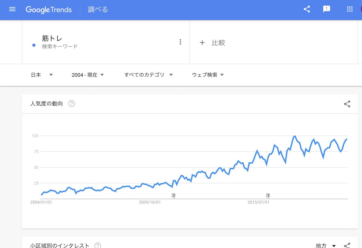 GoogleTrends 「筋トレ」2004年以降