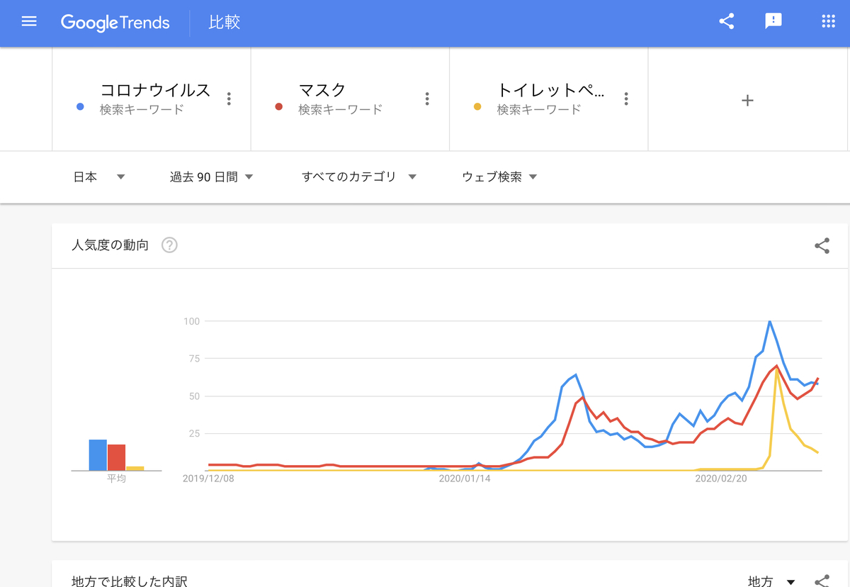 GoogleTrends 「コロナウイルス」「マスク」「トイレットペーパー」過去90日