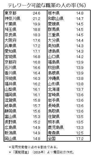 都道府県別のテレワーク可能な率