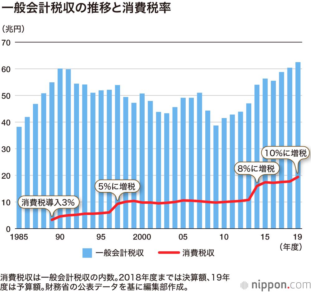 消費税率と税収の関係グラフ