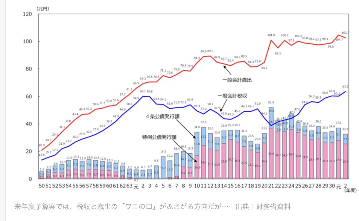 一般歳出と税収の関係と推移のグラフ