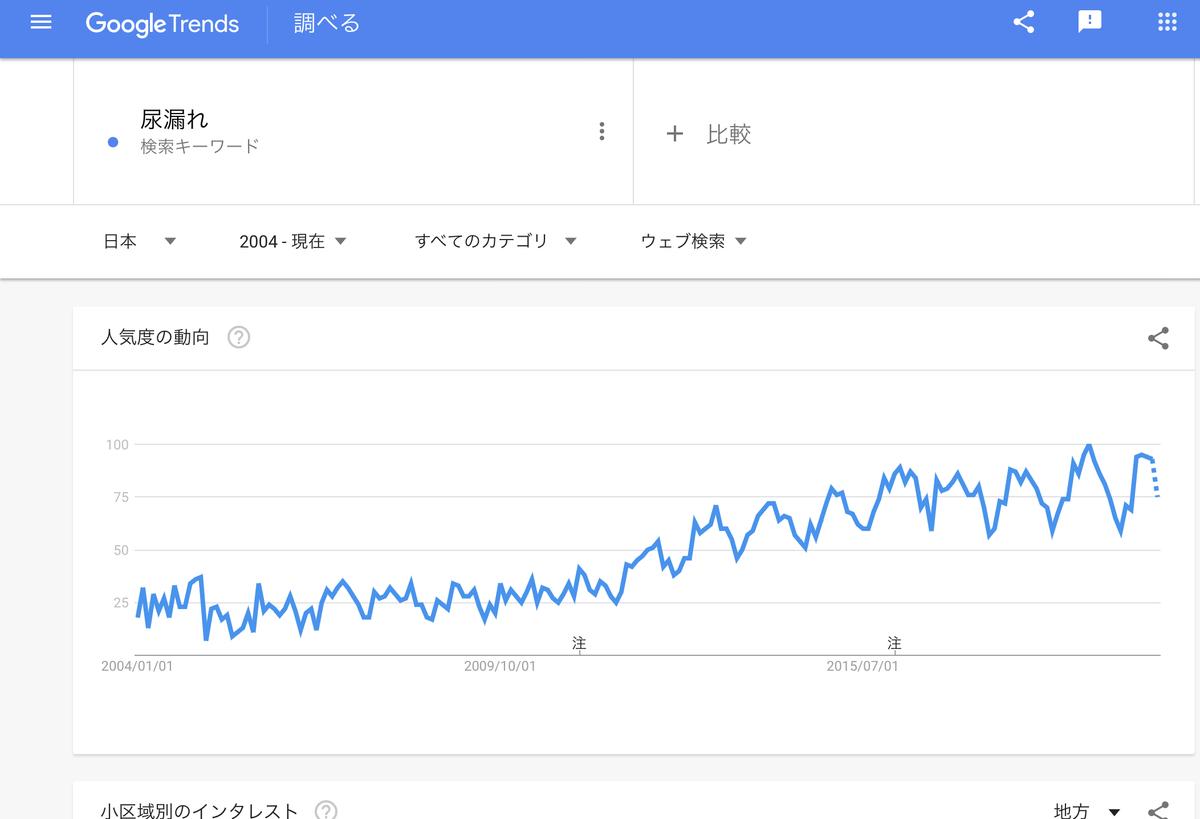 GoogleTrends 「尿漏れ」2004年以降