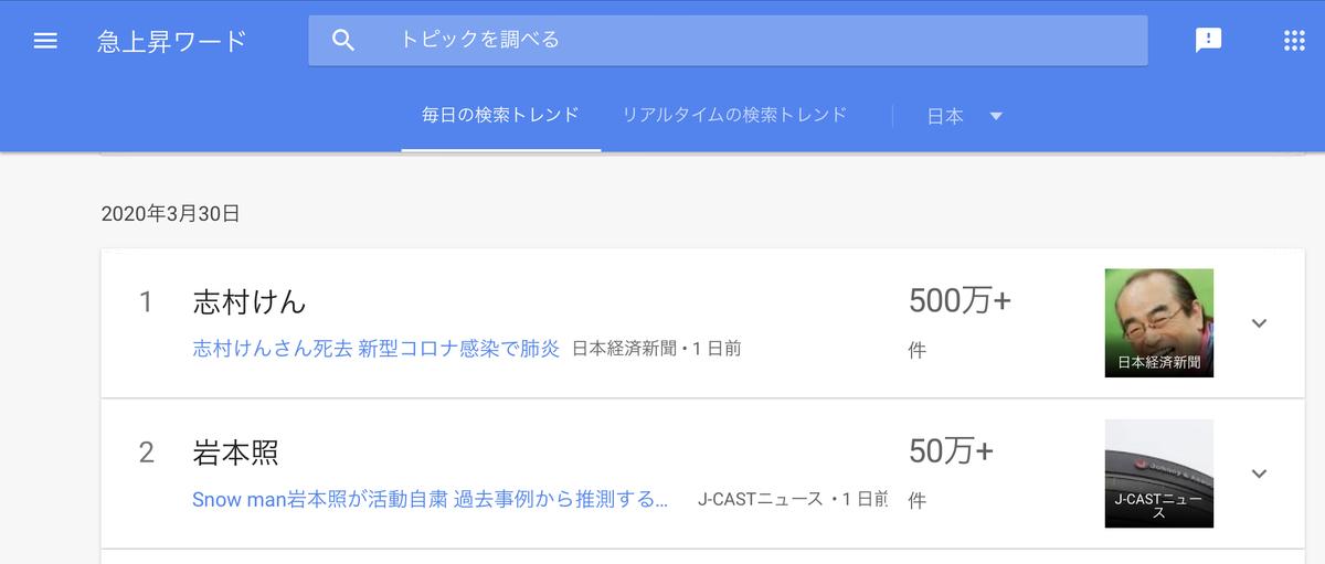 GoogleTrends 「志村けん」