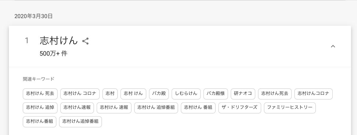 GoogleTrends 「志村けん」 関連するキーワード