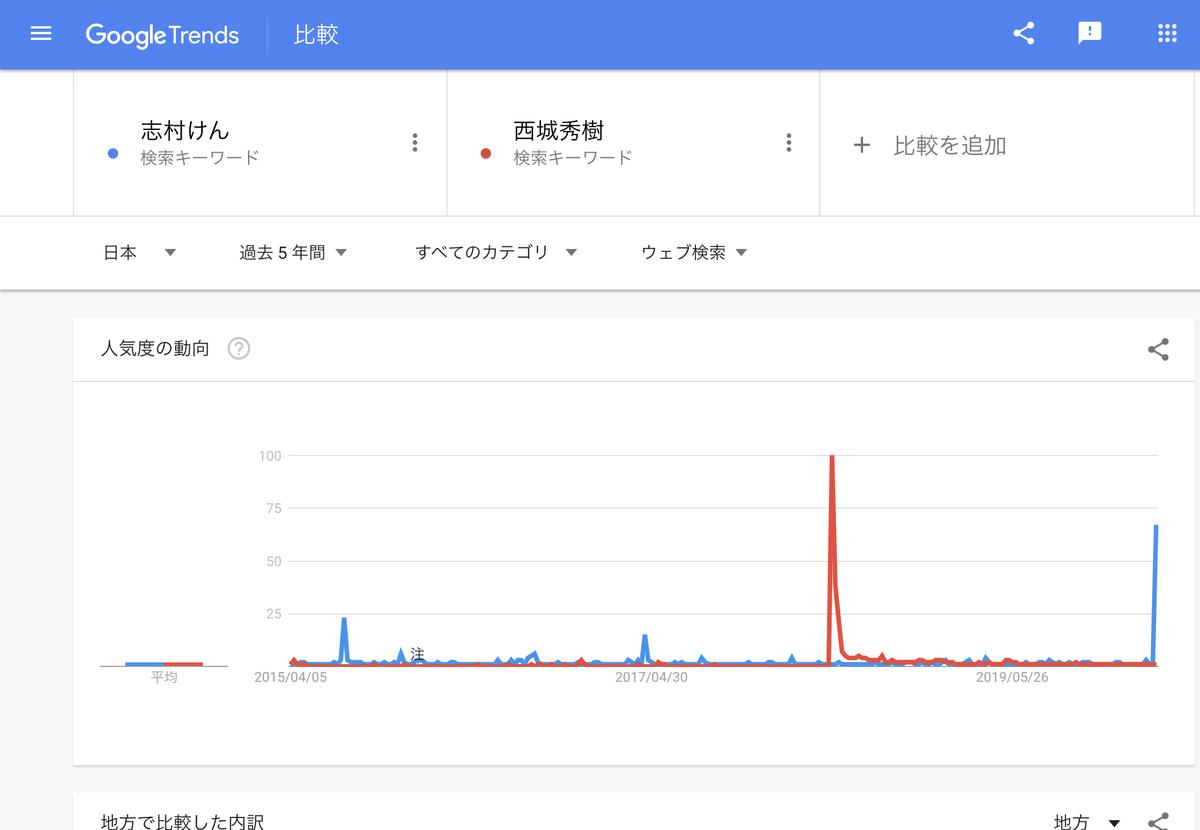 GoogleTrends 「志村けん」「西城秀樹」 過去5年間