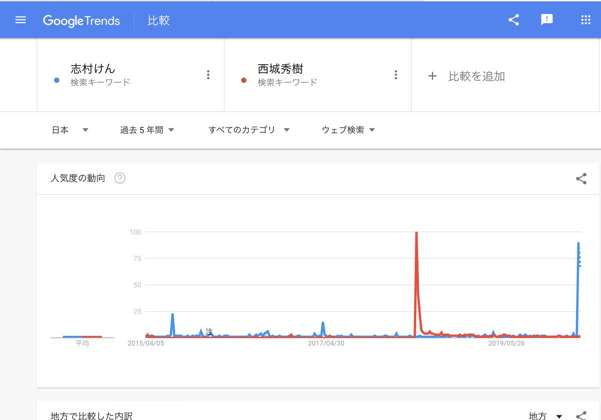 GoogleTrends 「志村けん」「西城秀樹」 4月1日