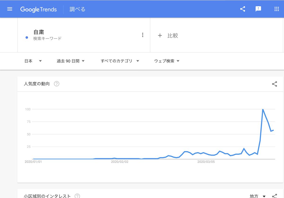 GoogleTrends 「自粛」 過去90日
