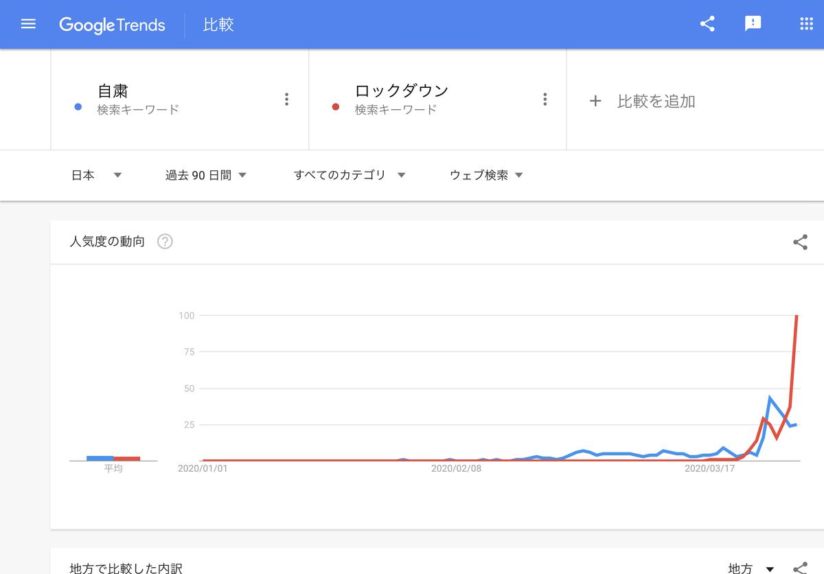 GoogleTrends 「自粛」「ロックダウン」 過去90日