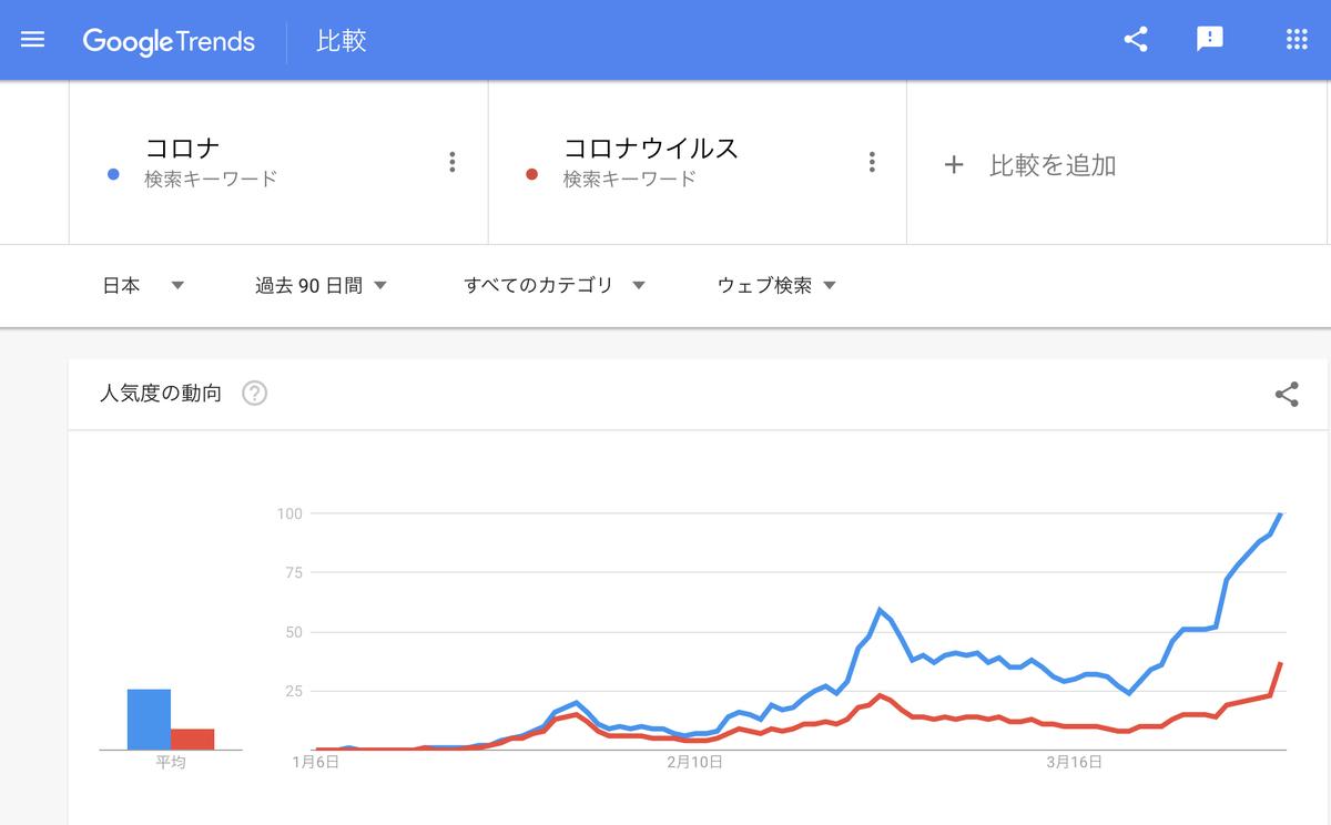 GoogleTrends 「コロナ」「コロナウイルス」 過去90日