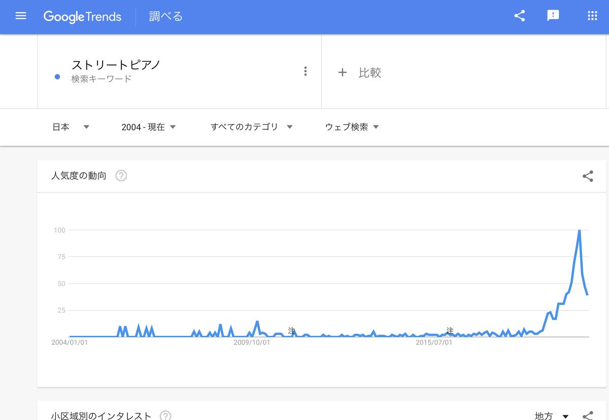 GoogleTrends 「ストリートピアノ」 2004年以降