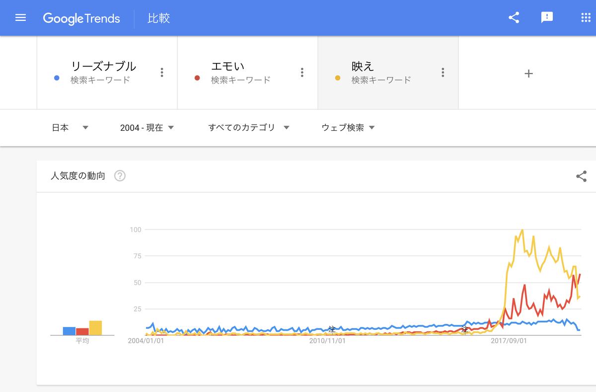 GoogleTrends 「リーズナブル」「映え」「エモい」 2004年以降