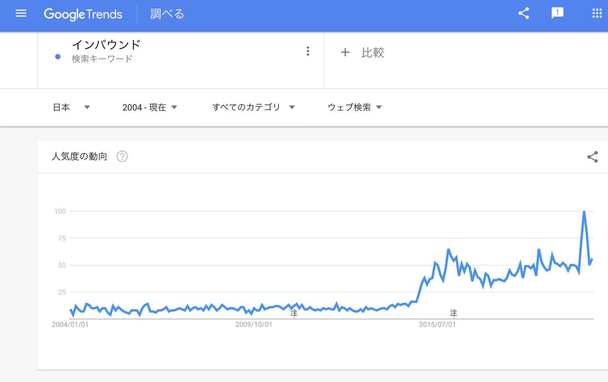 GoogleTrends 「インバウンド」 2004年以降