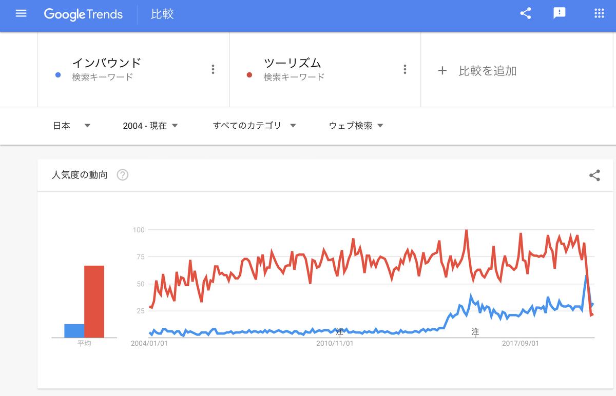 GoogleTrends 「インバウンド」「ツーリズム」 2004年以降