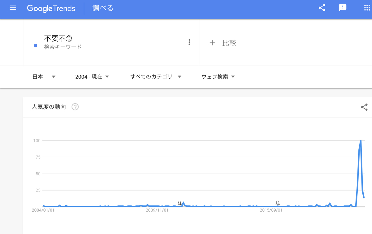 GoogleTrends 「不要不急」 2004年以降