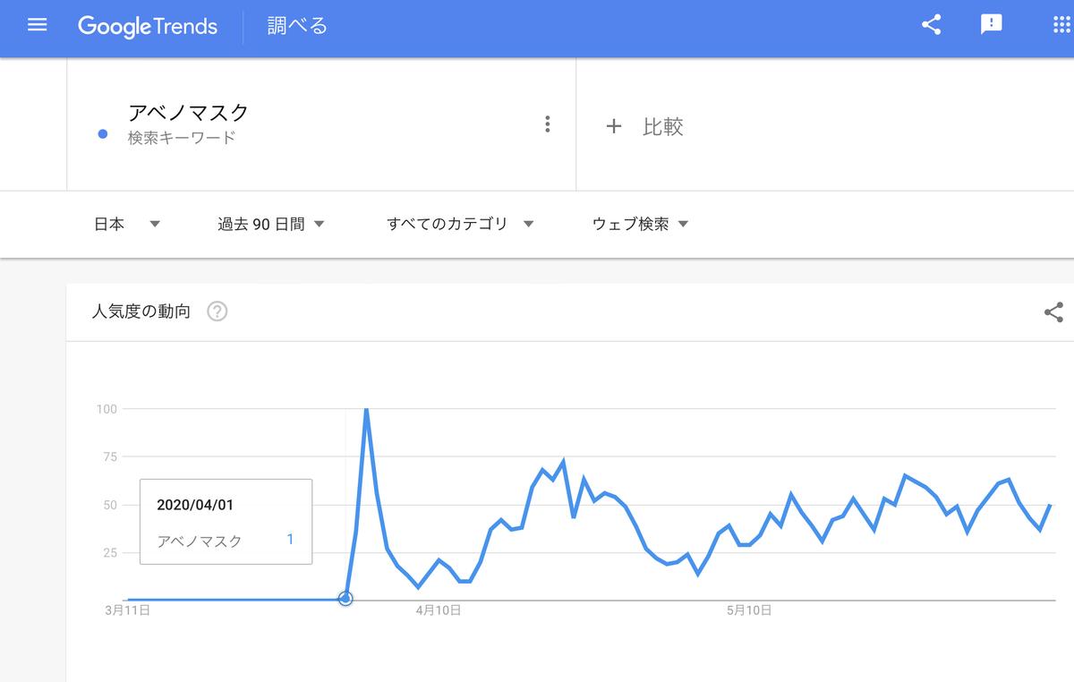 GoogleTrends 「アベノマスク」直近90日