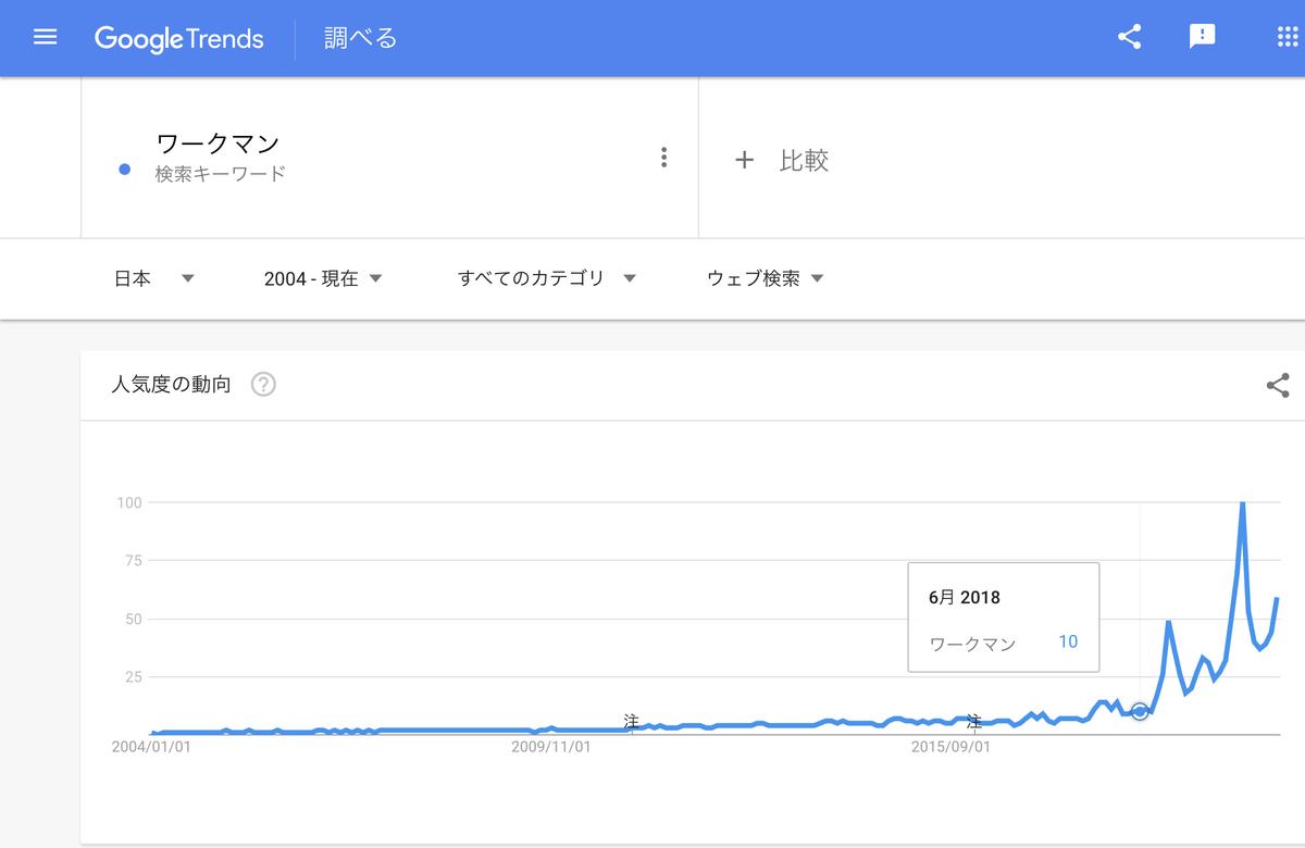GoogleTrends 「ワークマン」 2004年以降
