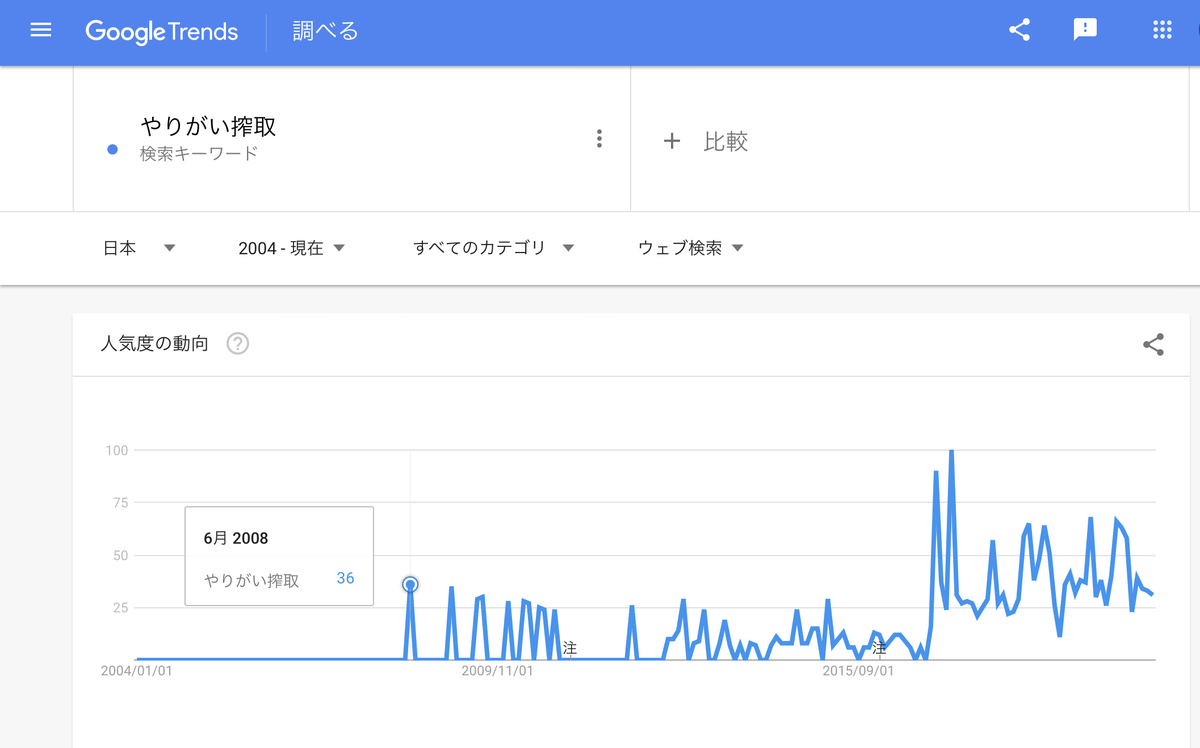 GoogleTrends 「やりがい搾取」 2004年以降