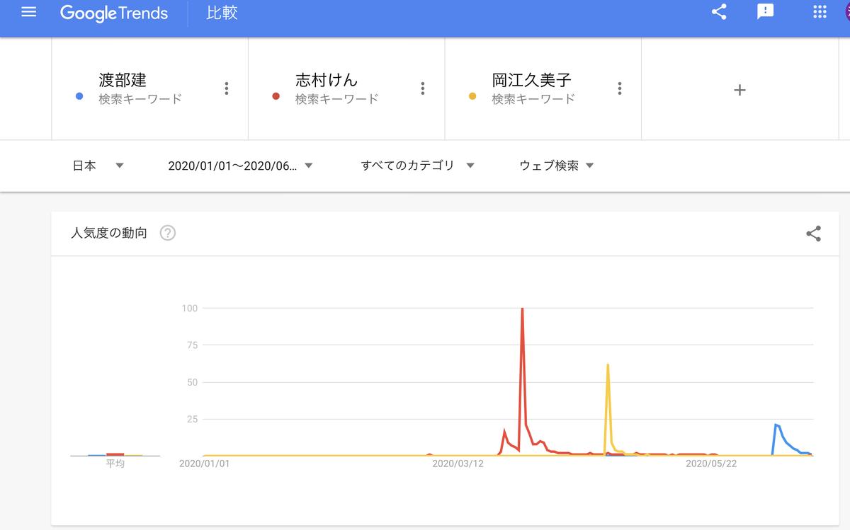 GoogleTrends 「渡部建」「志村けん」「岡江久美子」 2020年1月1日以降