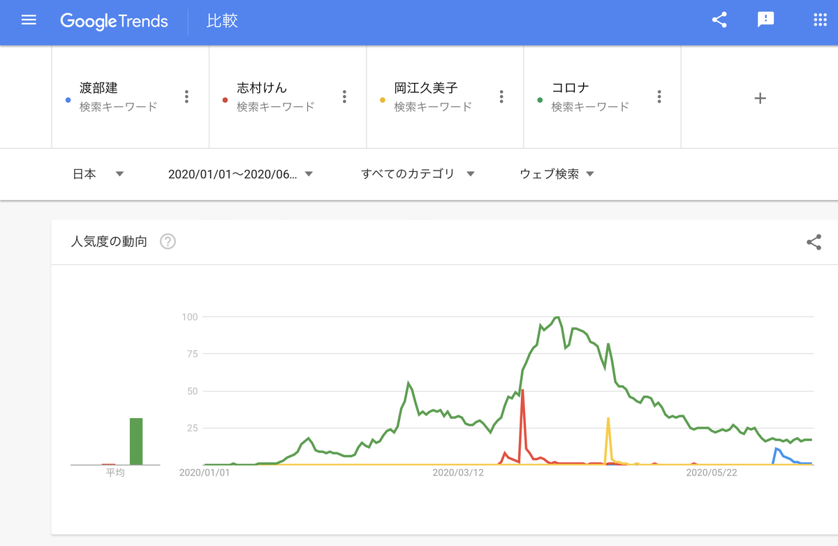 GoogleTrends 「渡部建」「志村けん」「岡江久美子」「コロナ」 2020年1月1日以降