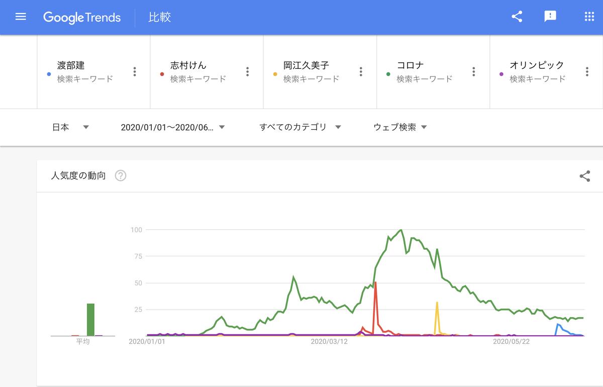GoogleTrends 「渡部建」「志村けん」「岡江久美子」「コロナ」「オリンピック」2020年1月1日以降