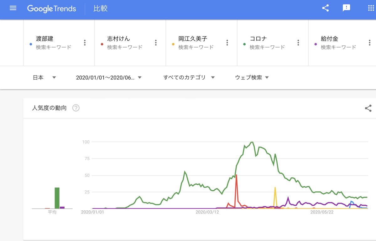 GoogleTrends 「渡部建」「志村けん」「岡江久美子」「コロナ」「給付金」2020年1月1日以降