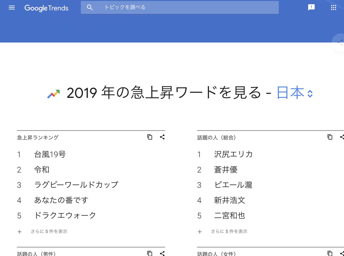 GoogleTrends  2019年 急上昇ワード