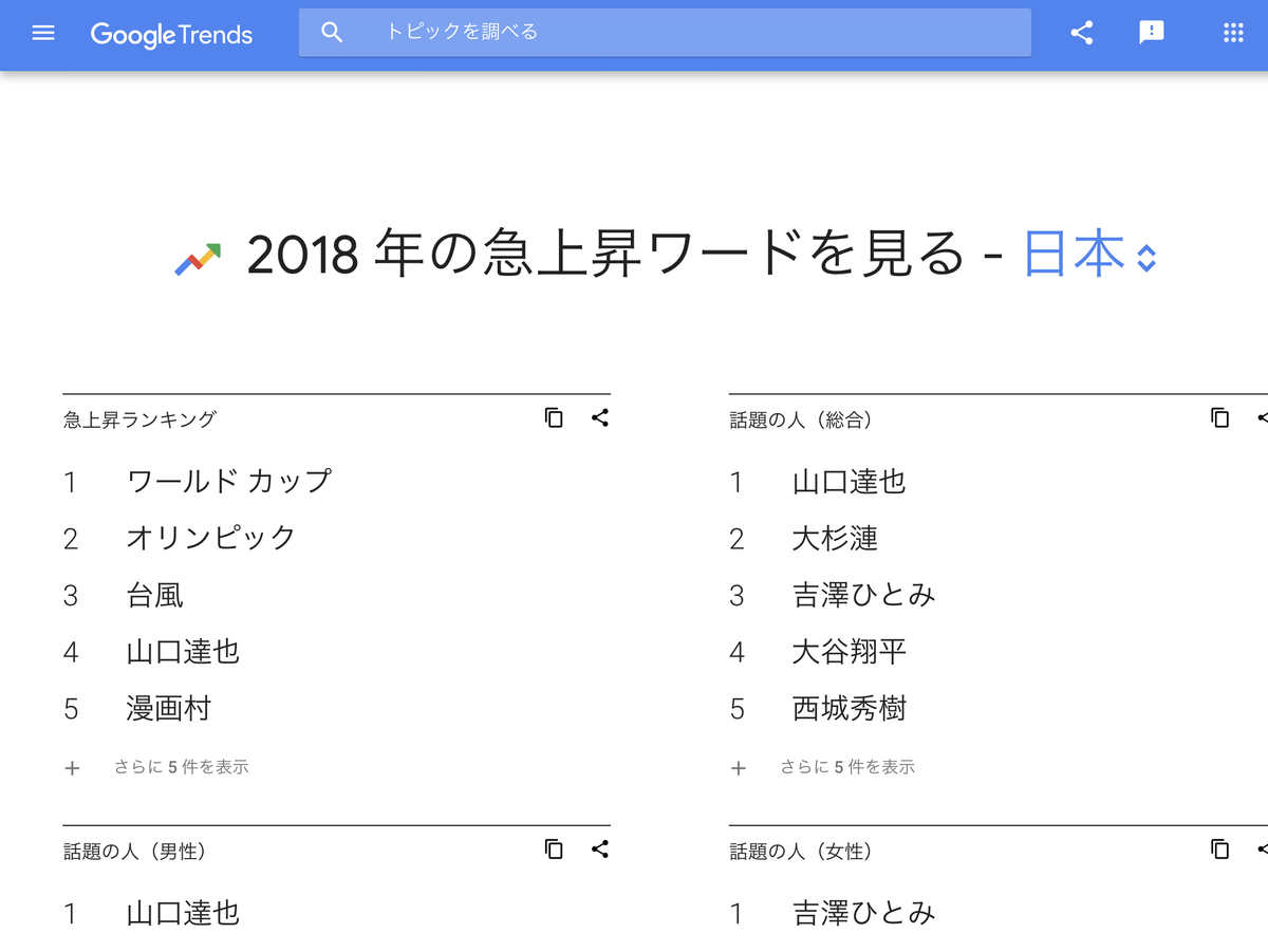 GoogleTrends 急上昇ワード 2018年