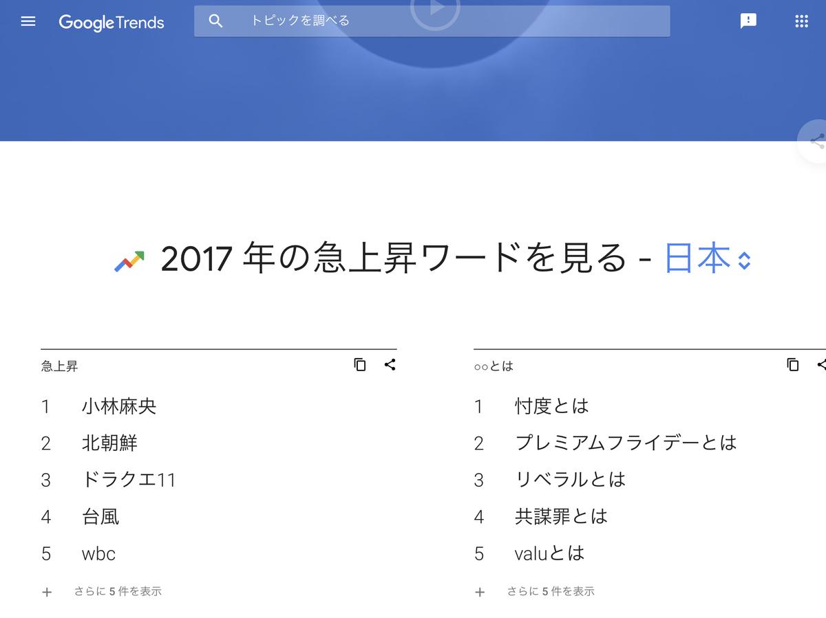 GoogleTrends  急上昇ワード 2017年