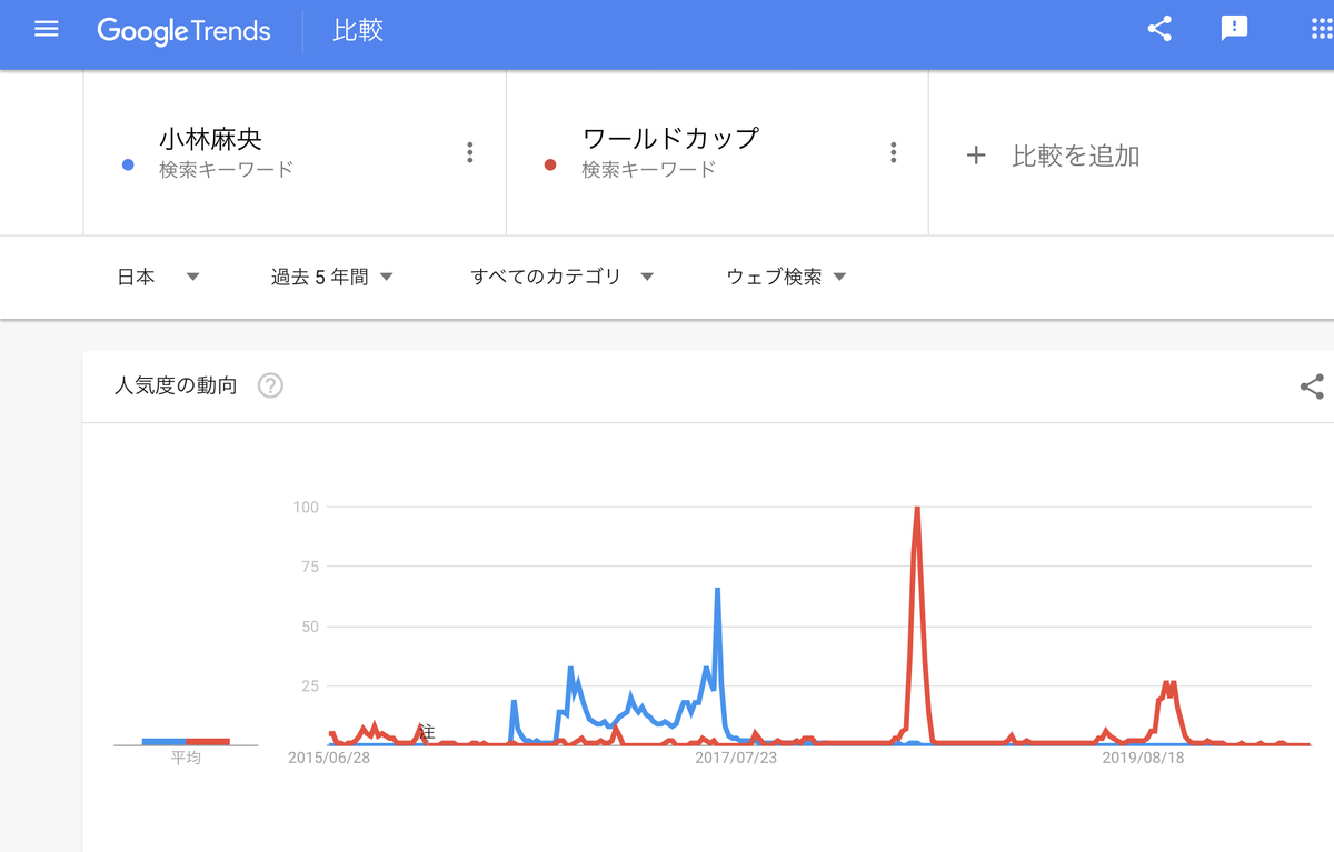 GoogleTrends 「小林麻央」「ワールドカップ」 過去5年間