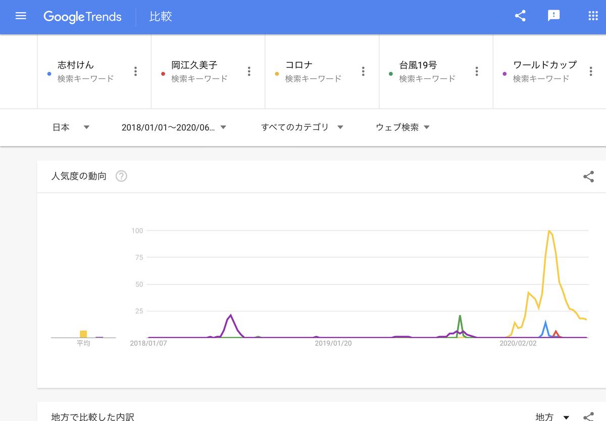 GoogleTrends 「渡部建」「志村けん」「岡江久美子」「コロナ」「ワールドカップ」 2018年1月1日以降