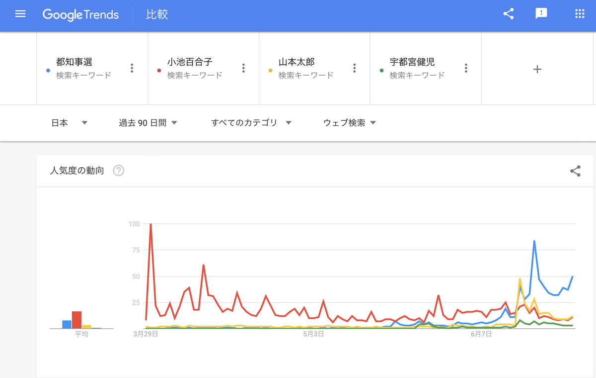 GoogleTrends 「都知事選」「小池百合子」「山本太郎」「宇都宮健児」 過去90日