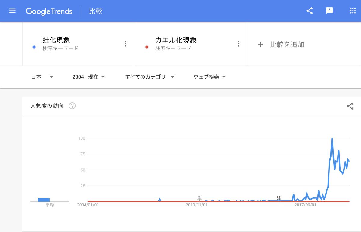 GoogleTrends「蛙化現象」 「カエル化現象」 2004年以降