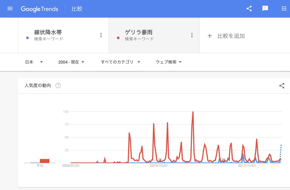 GoogleTrends 「線状降水帯」「ゲリラ豪雨」 2004年以降
