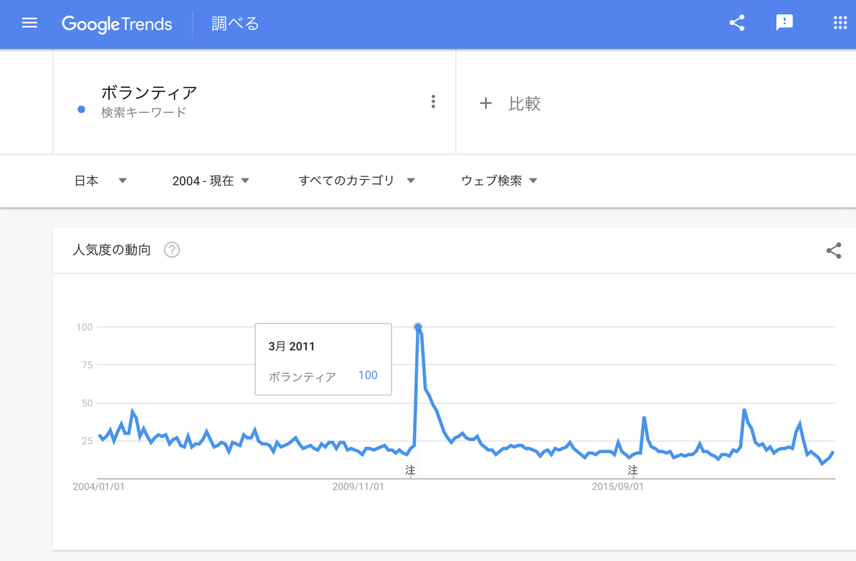 GoogleTrends 「ボランティア」 2004年以降