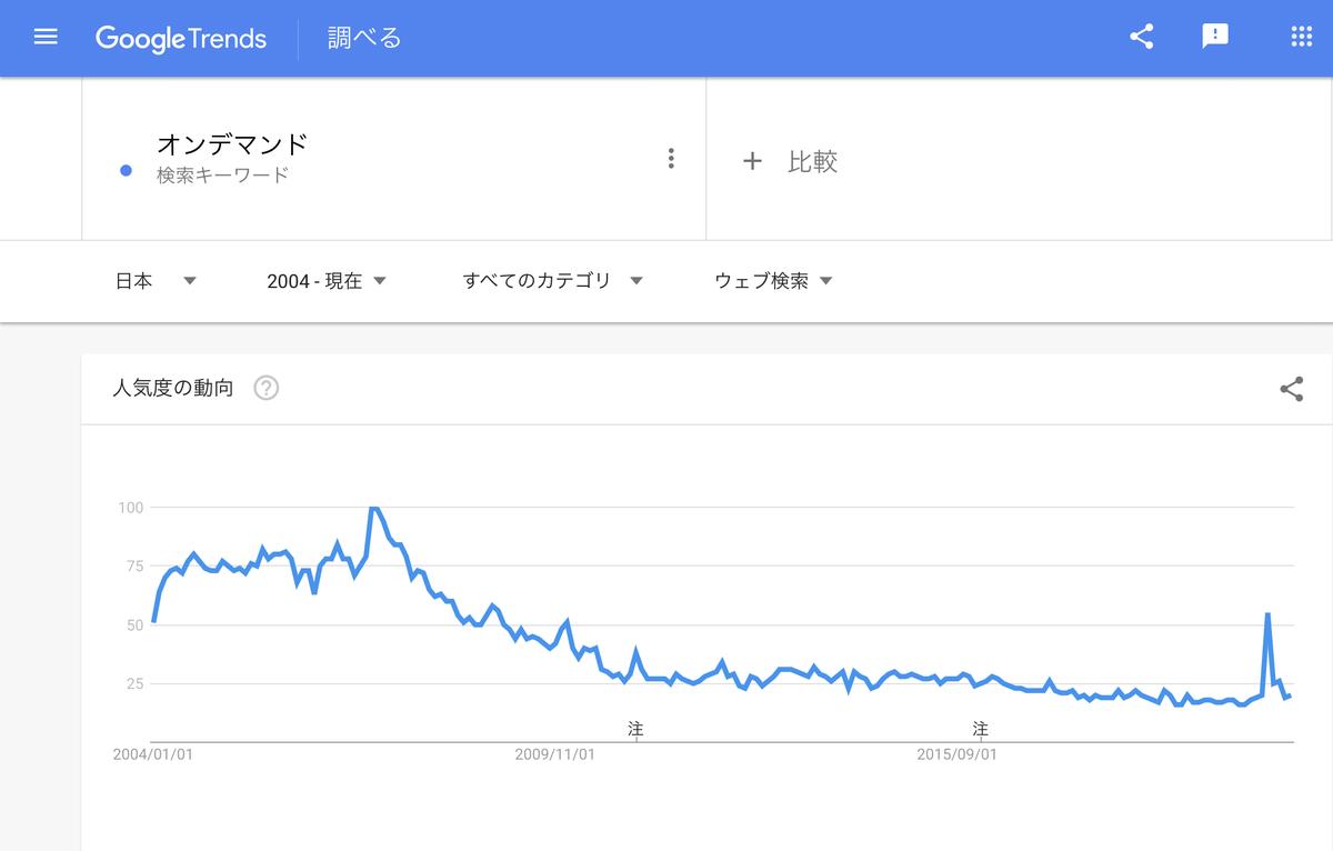 GoogleTrends 「オンデマンド」2004年以降