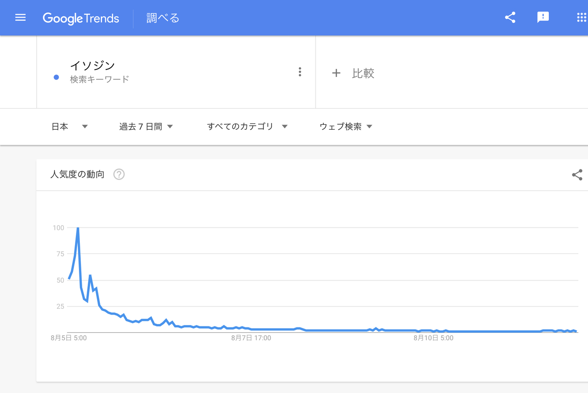 GoogleTrends『イソジン』過去7日間