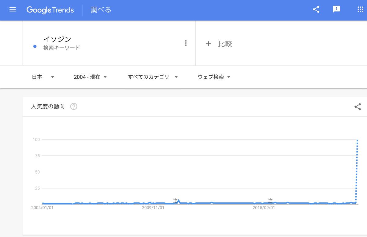 GoogleTrends『イソジン』2004年以降