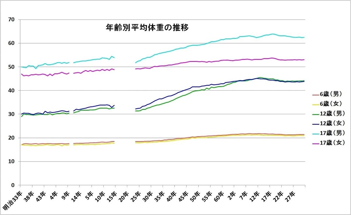 日本人の体重の推移 1900年以降