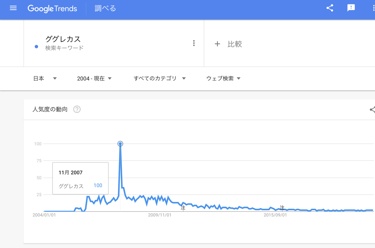 GoogleTrends『ググレカス』』2004年以降