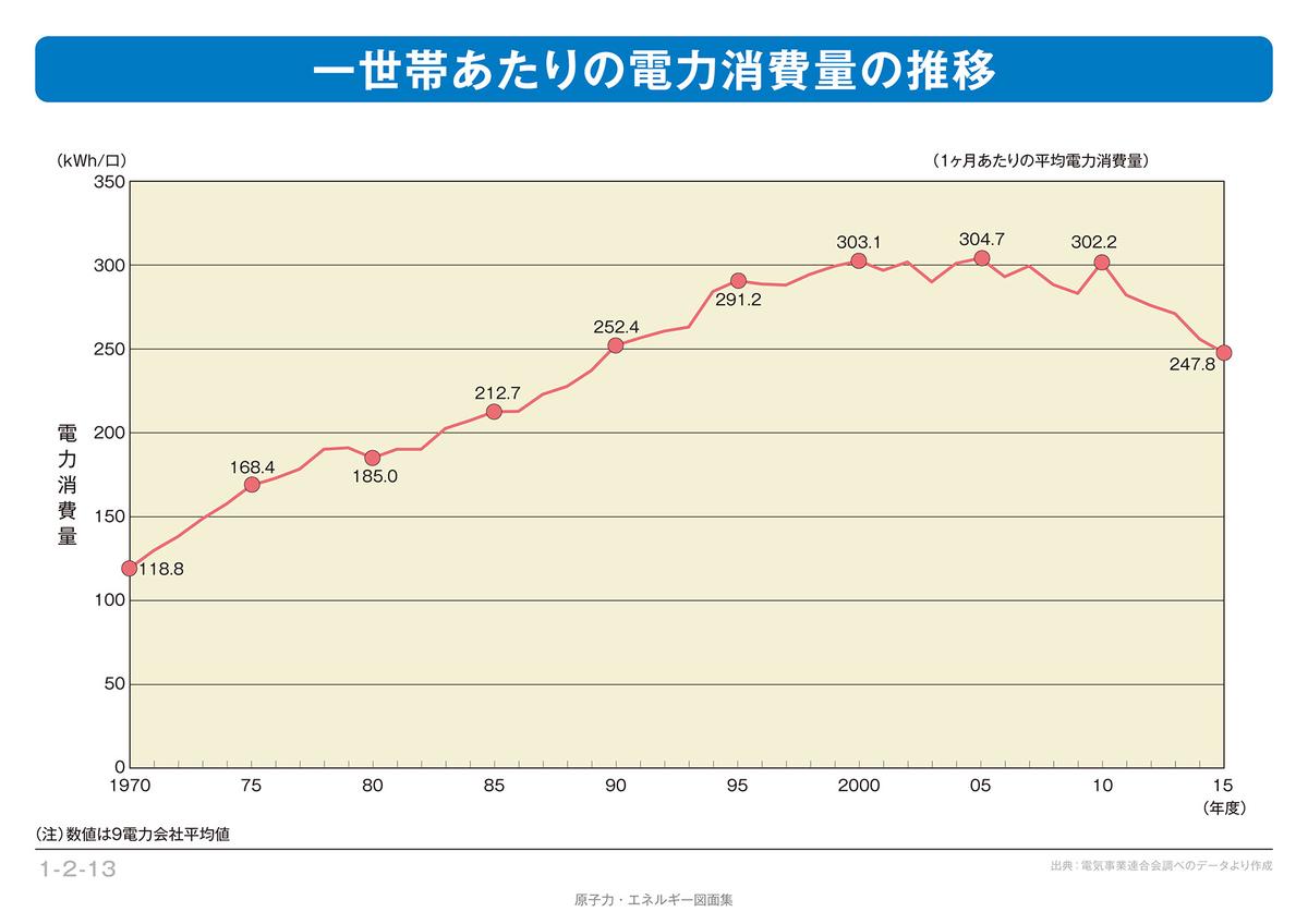 1世帯あたりの電力消費の推移