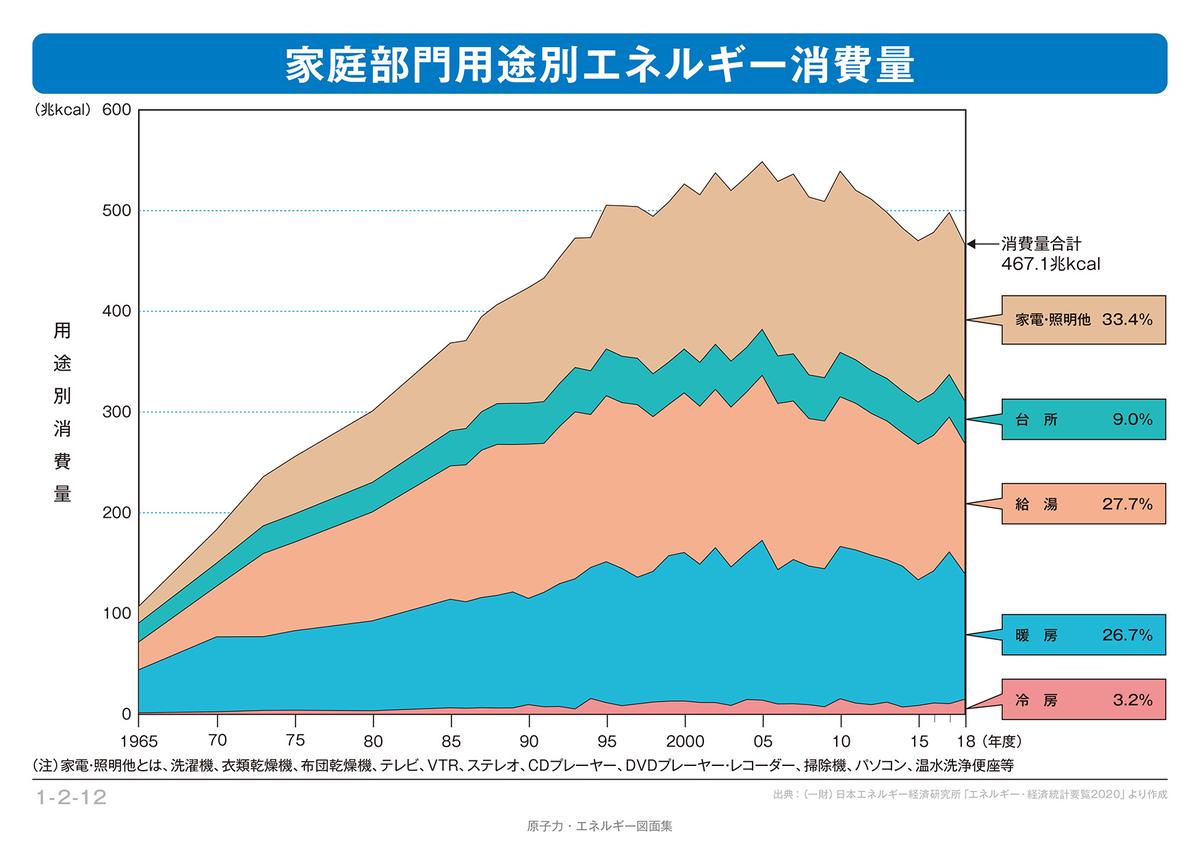 家庭部門用途別電力消費の推移