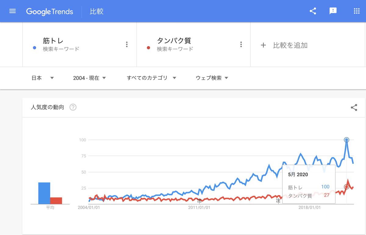 Google Trends『筋トレ』『たんぱく質』 2004年以降