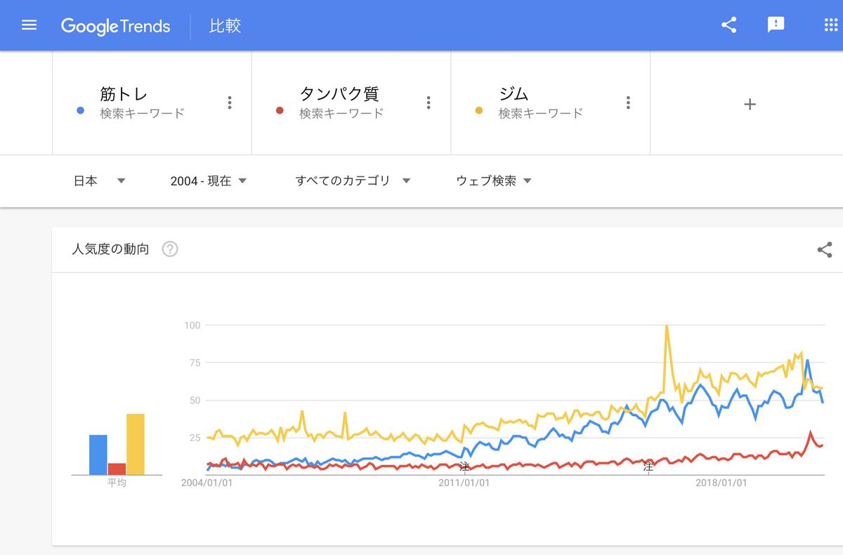 Google Trends『筋トレ』『たんぱく質』『ジム』 2004年以降