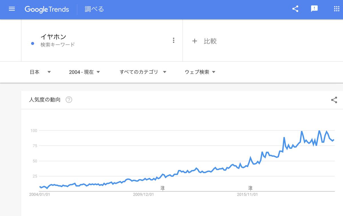 Google Trends 『ミソフォニア』2004年以降