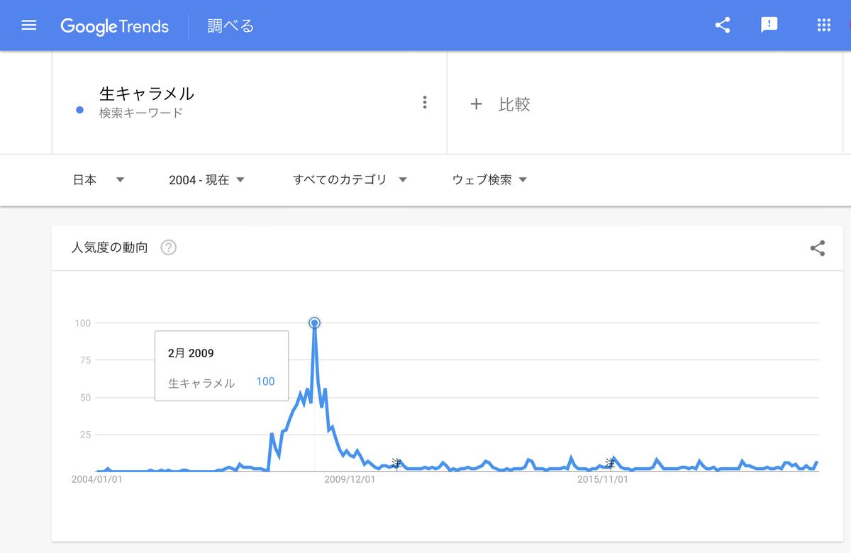 GoogleTrends 『生キャラメル』2004年以降