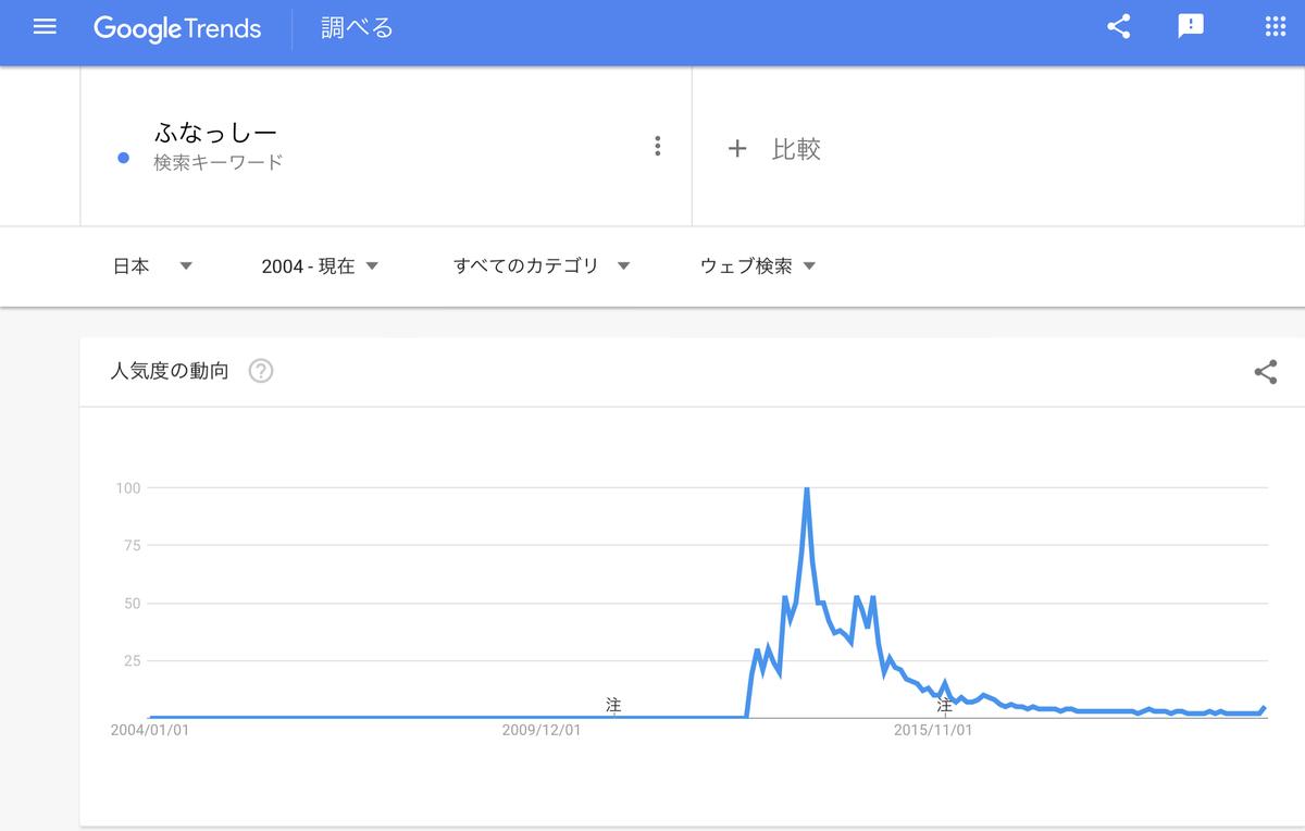 Google Trends 『ふなっしー』 2004年以降