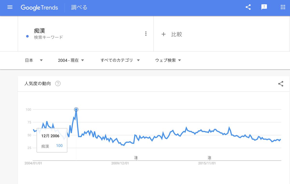 Google Trends 『痴漢』2004年以降